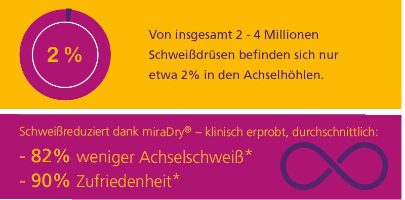 Schweißreduziert dank miraDry® – klinisch erprobt